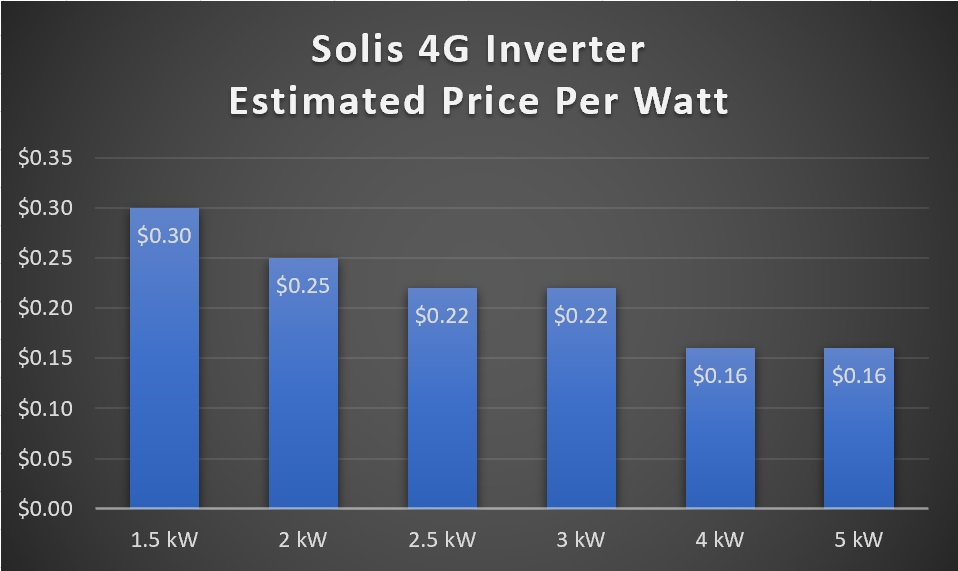 Solis 4G solar inverter estimated price per watt