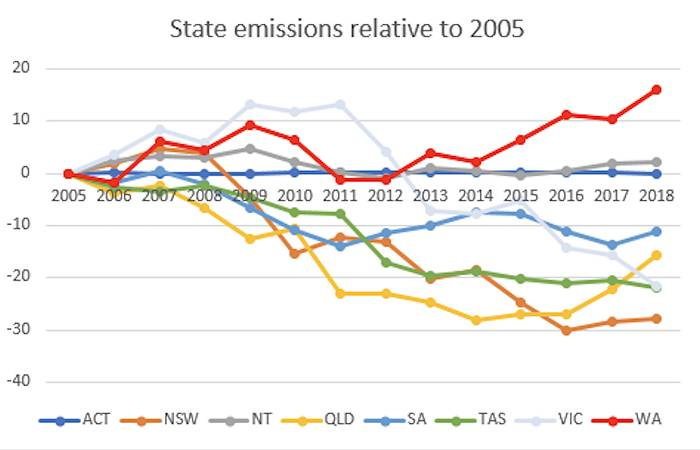 Australian emissions trends by state