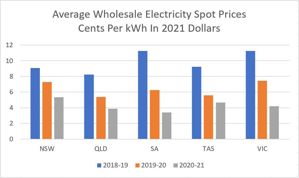Average wholesale electricity spot prices bar graph