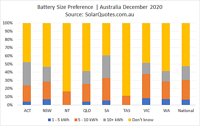 Battery system size selection - December 2020