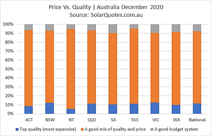 Price and quality - December 2020