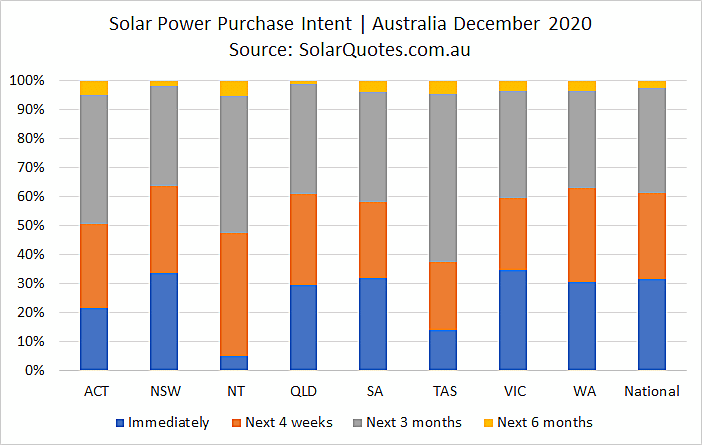 System purchase intent in December 2020