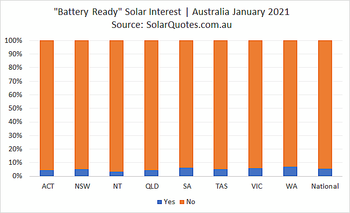 Battery ready solar - January 2021