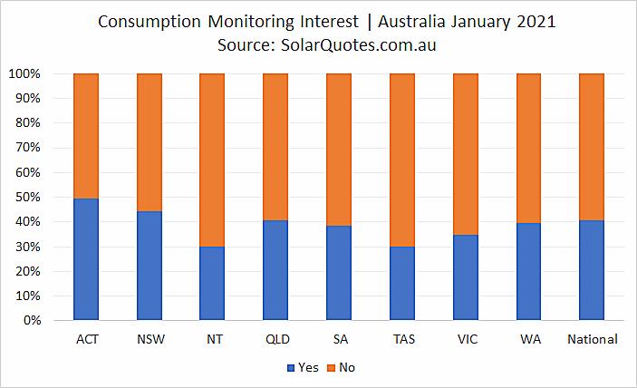 Advanced solar monitoring interest in January 2021