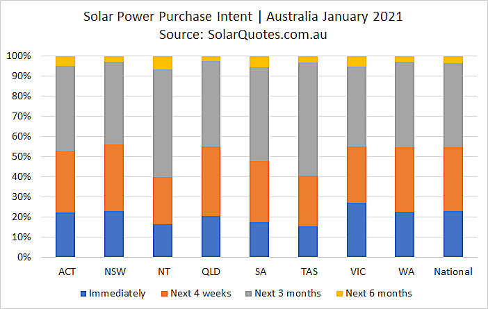 PV system purchase intent for January 2021.