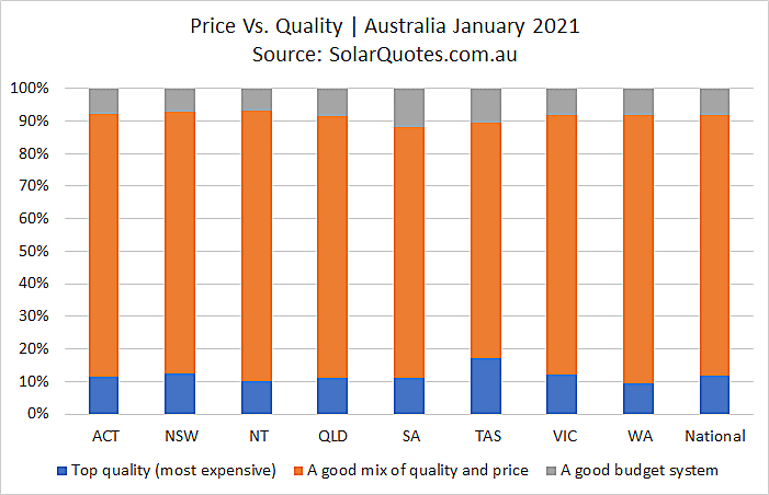 Solar price and quality in January 2021
