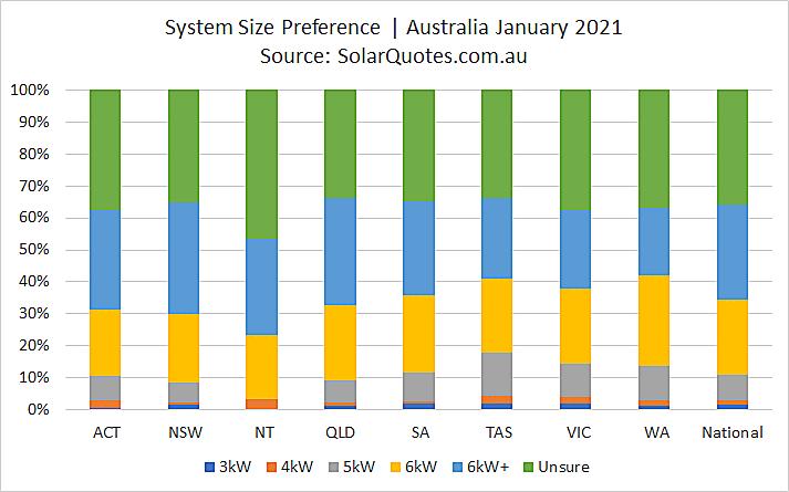 Solar system capacity choice in January 2021