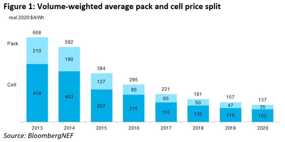 Average battery pack and cell prices