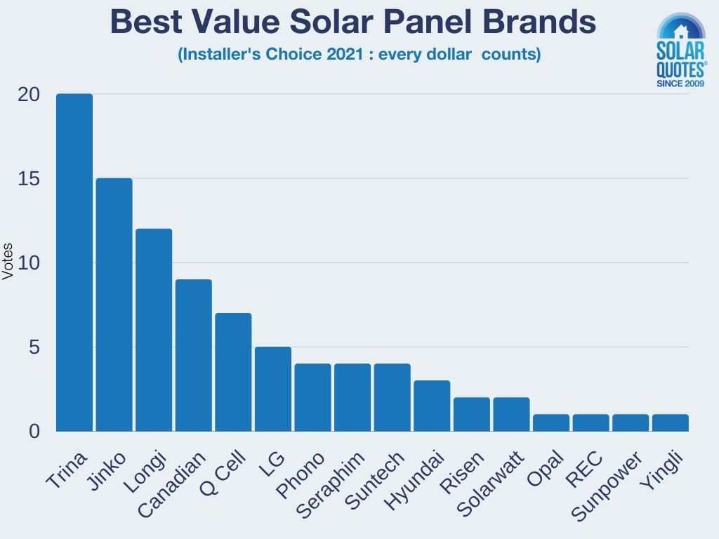 Best value solar panel brands - Installers' Choice 2021 votes