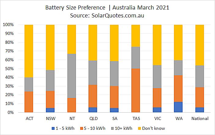 Battery capacity choice - March 2021