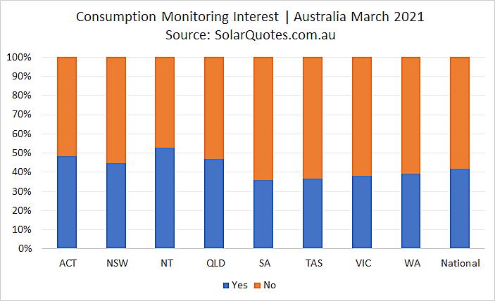 Solar consumption monitoring - March 2021