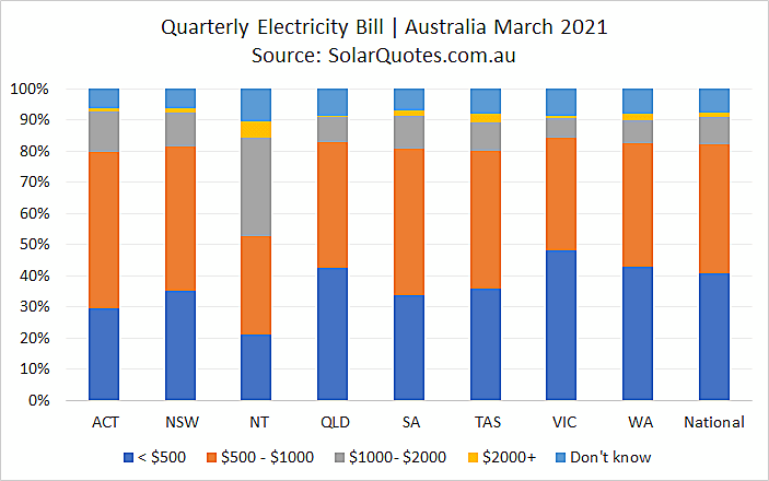 quarterly electricity costs - March 2021