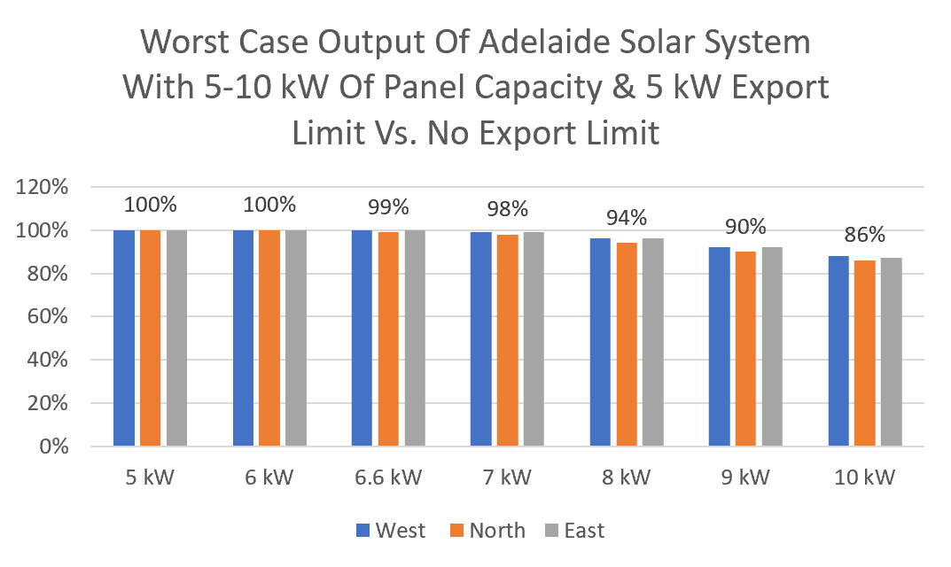 Adelaide solar system export limiting graph