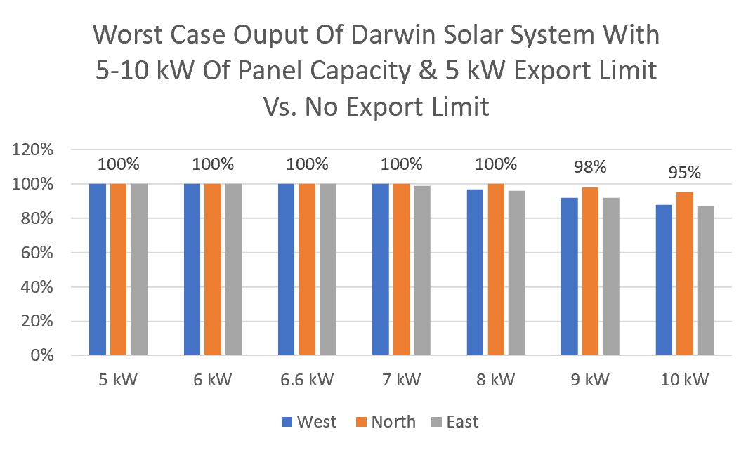 Darwin solar system export limiting graph