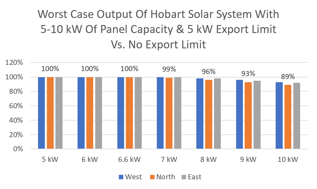 Hobart solar system export limiting graph