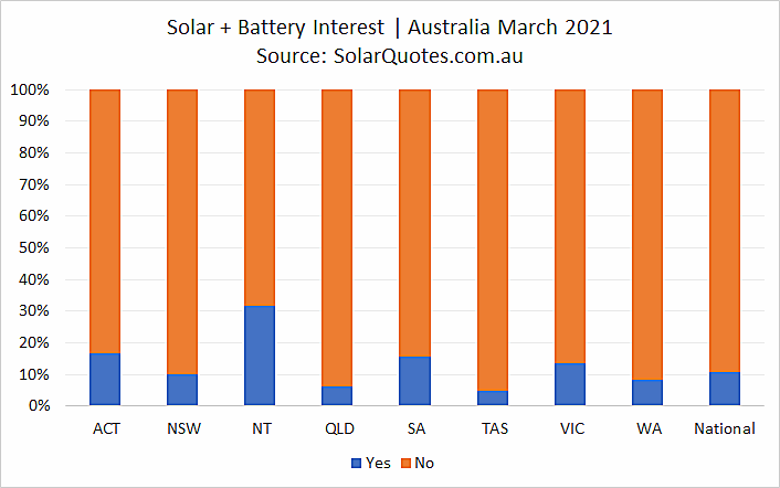 Concurrent solar and battery installation - March 2021