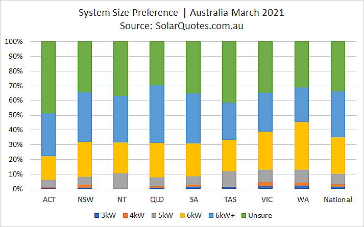 Solar power system capacity - March 2021