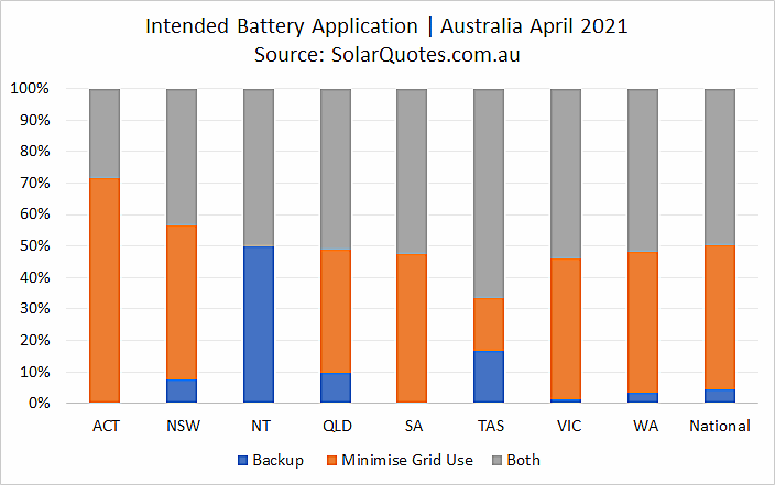Primary application for battery - April 2021