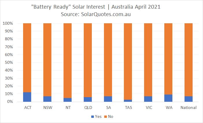 Battery ready solar - April 2021