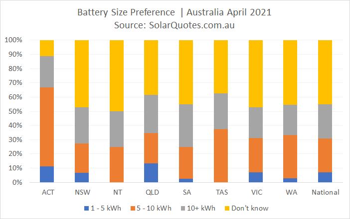 Battery size selection - April 2021