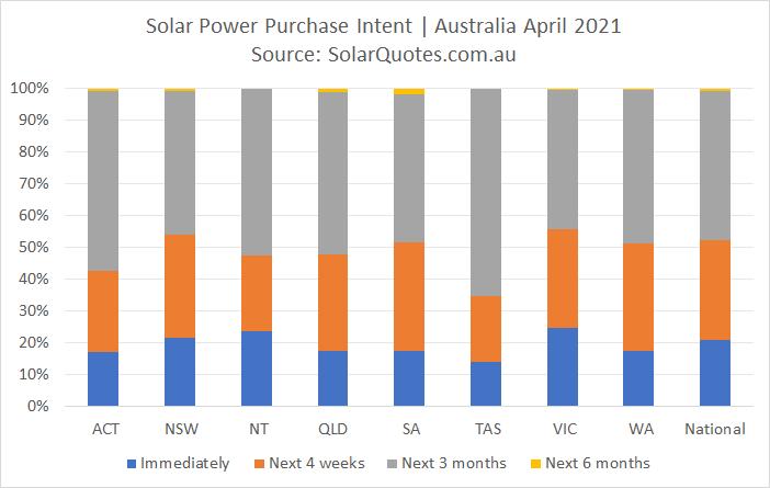 Intended purchase timeframe - April 2021