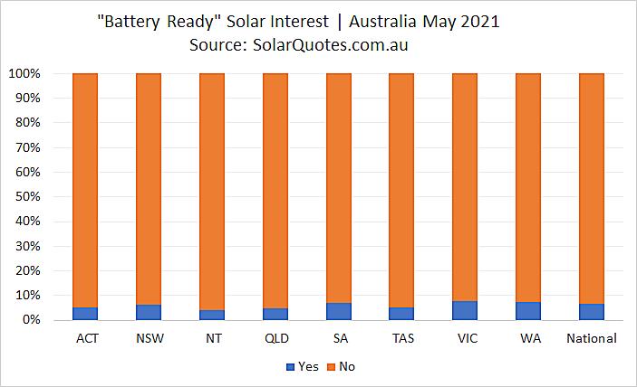 Battery ready solar systems - May 2021