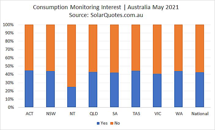 Advanced solar consumption monitoring - May 2021