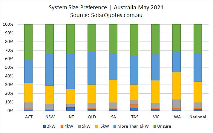 Solar power system capacity choice - May 2021