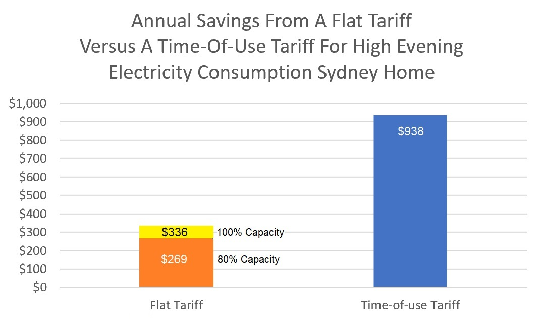 Annual savings - time of use vs. flat tariff with a battery