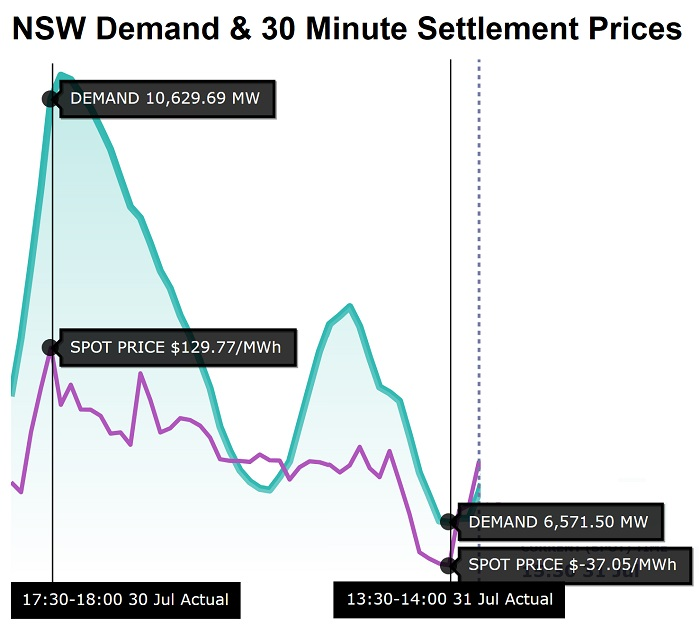 NSW electricity demand and 30 minute settlement prices