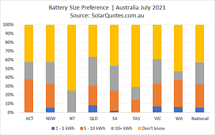 Solar battery size selected graph - July 2021
