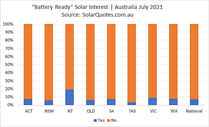 Battery-ready solar power systems graph - July 2021