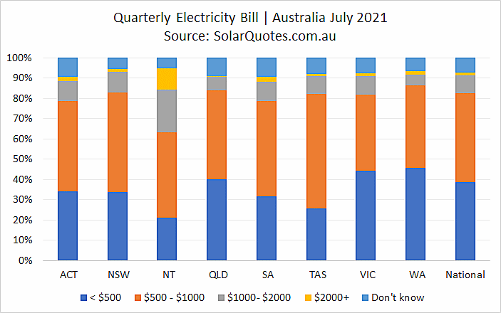 Electricity bills before solar graph - July 2021