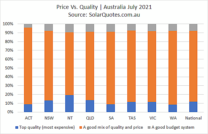 System price and quality graph - July 2021