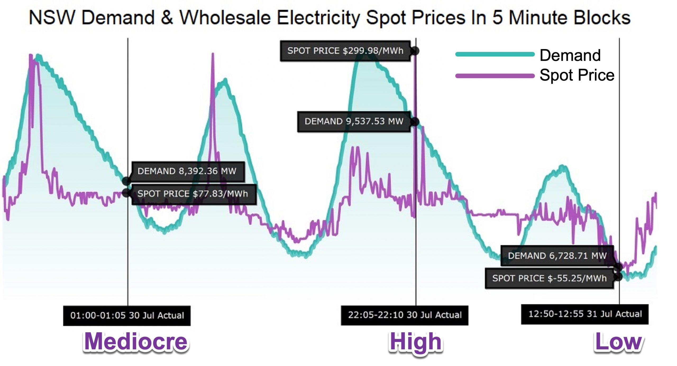 NSW demand and wholesale electricity spot prices - 5 minute blocks