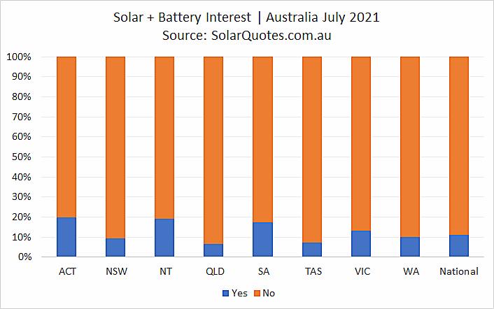 Solar + battery install graph - July 2021