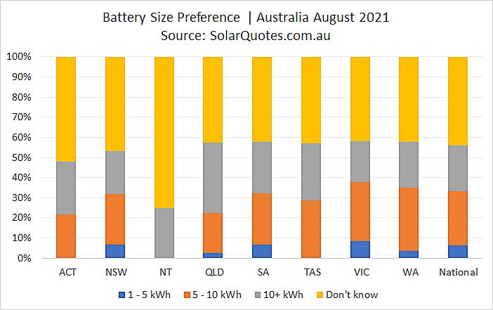 Solar battery capacity choice - August 2021