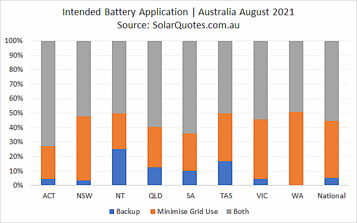 Primary battery application - August 2021