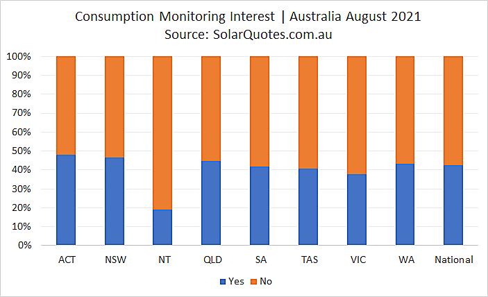 Solar energy consumption monitoring - August 2021