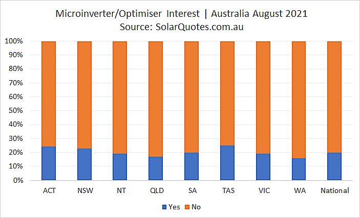 Microinverters and optimiser options - August 2021