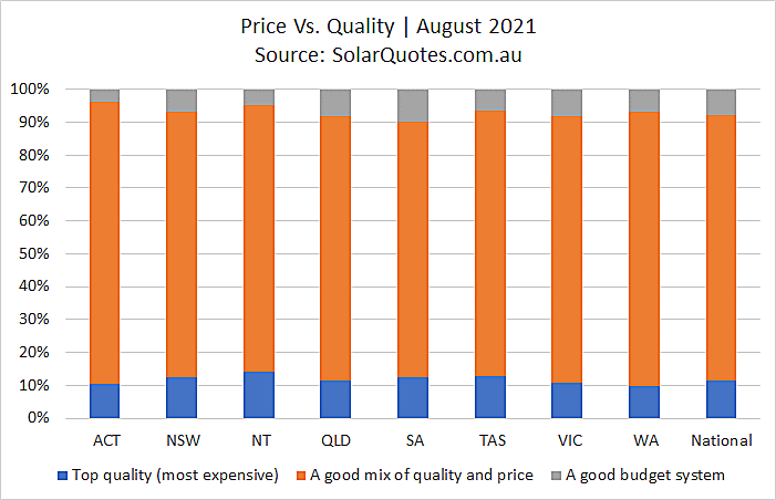 Solar cost vs. component quality - August 2021