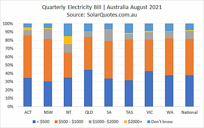 Power bills before solar - August 2021