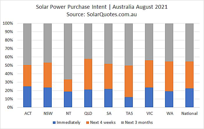Solar purchasing intent - August 2021