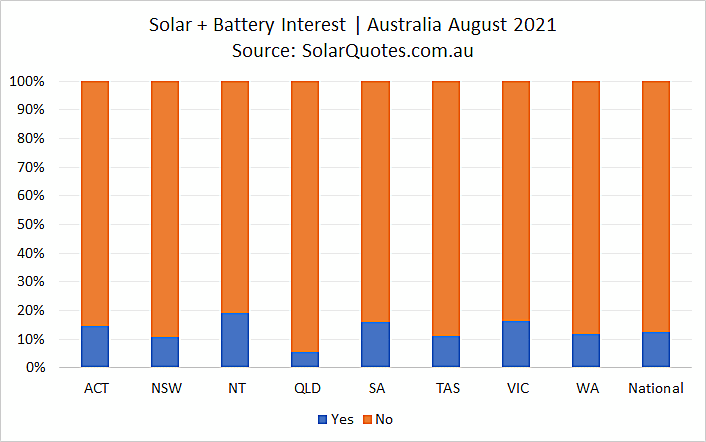 Concurrent solar and battery system install - August 2021