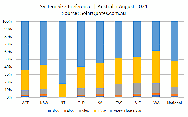 Solar system sizing - August 2021