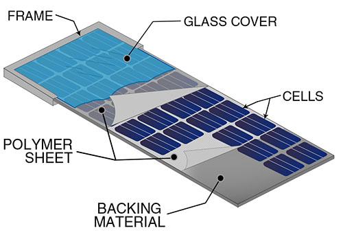 How Do Solar Panels Work? | Unbiased Solar Power Advice | SolarQuotes