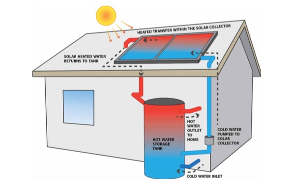 Slash Your Water Heating Bills With Solar Hot Water