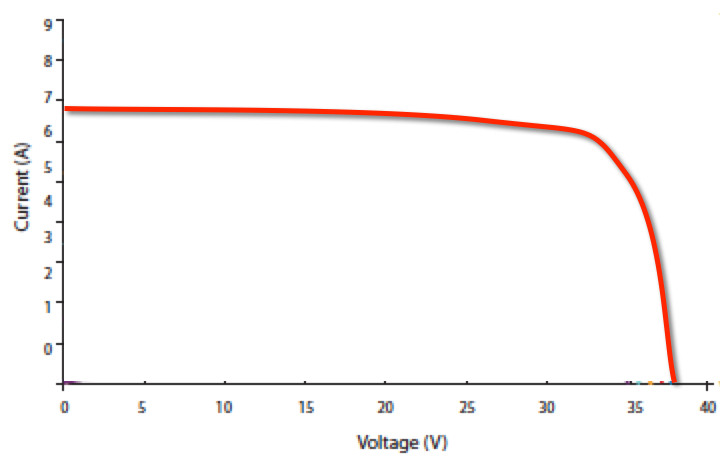 an example IV curve for a solar panel