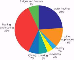 energy use of hot water