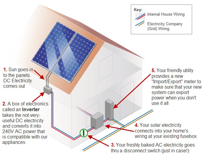 Solar Power Diagram - Solar Power Quotes & Information | Solar Quotes